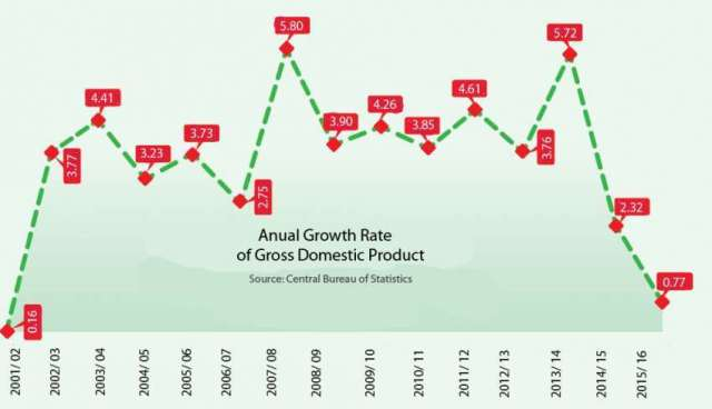 GDP projected to be lowest in 13 years