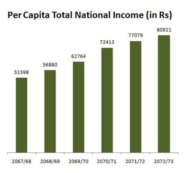 Per Capita Income of a Nepali Rs 80,900
