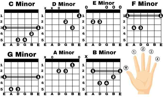 Minor Guitar Chord | What is Minor Chord? Neplych