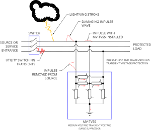 NEPSI  Medium Voltage  Transient Voltage Surge