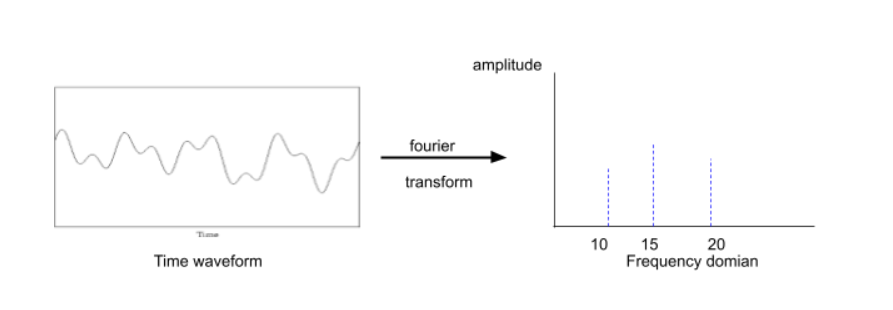 Amplitude frequency