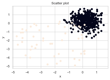 Anomaly detection scatter plot