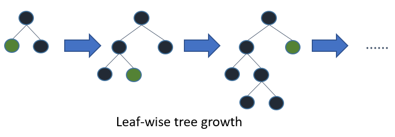 Leaf wise tree growth