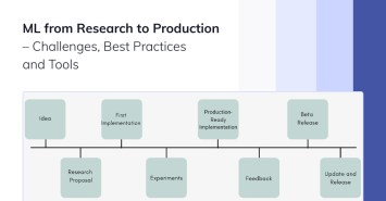 ML from research to production