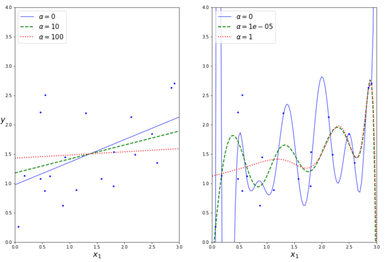 Overfitting Vs Underfitting regularization