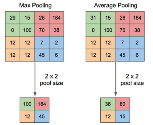 Pooling operation