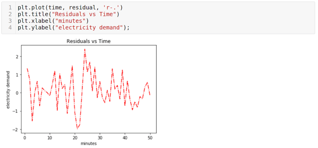Time series forcasting plot residuals