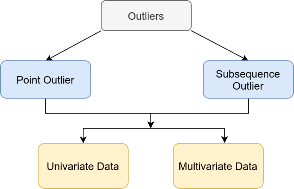 Time series outliers types