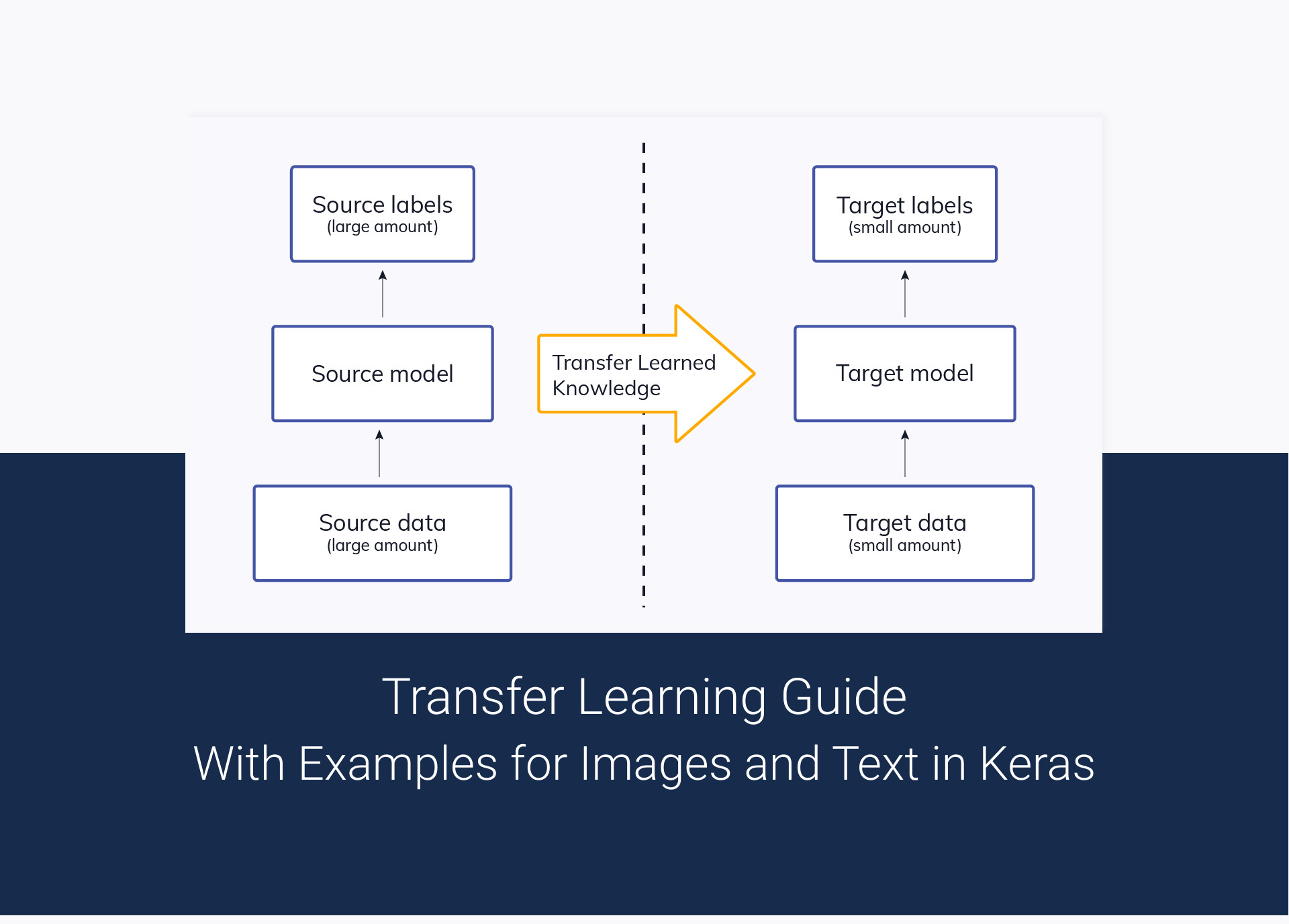 Transfer Learning Guide: A Practical Tutorial With Examples for Images and Text in Keras