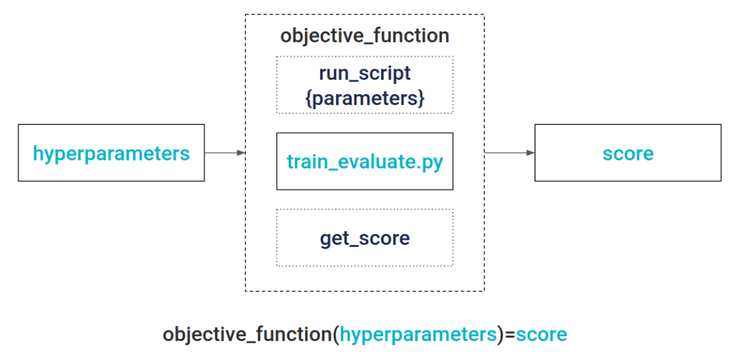 hyperparameter optimization