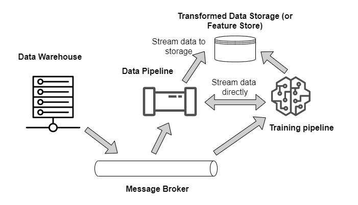 Message-based training architecture