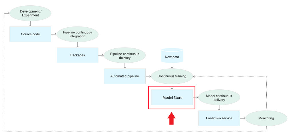 Continuous delivery and automation pipelines