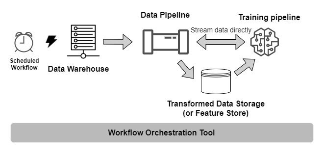 Orchestrated pull-based training architecture
