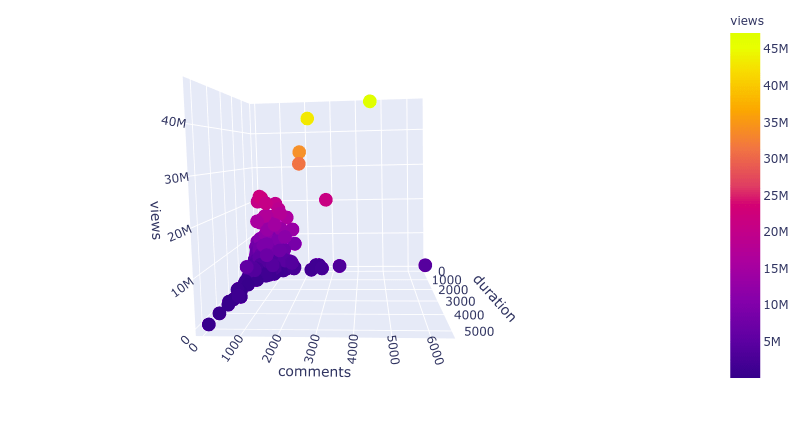 plotly 3d scatter