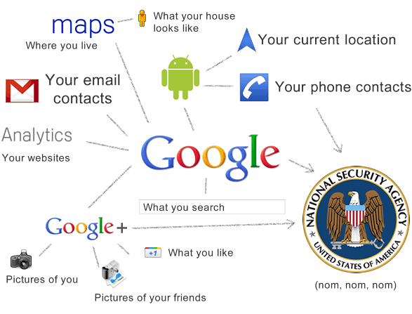 How Google and the NSA track you