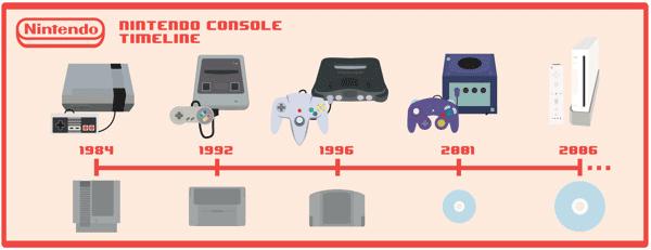 La storia di tutte le console Nintendo!