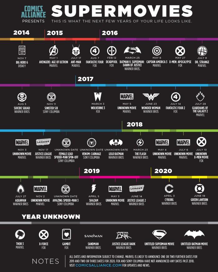 Timeline_Supermovies