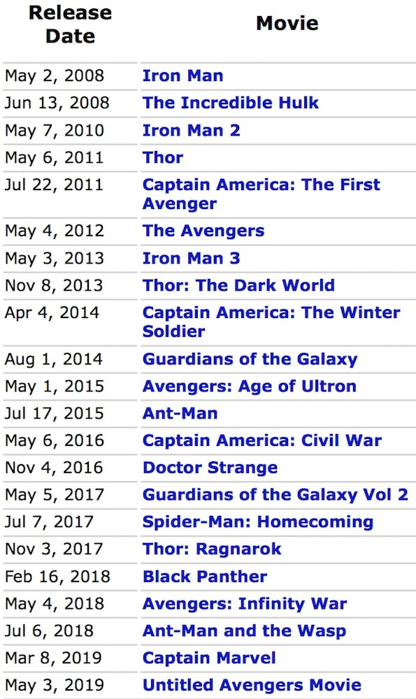 The Marvel Cinematic Universe is the Greatest Achievement of All Time