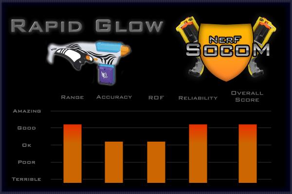 Rapid Glow