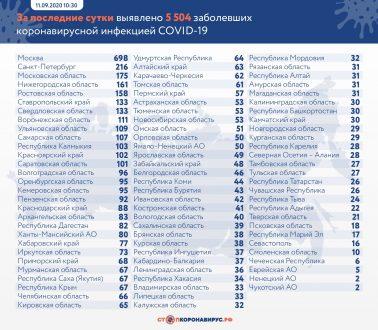 В Самарской области продолжается рост заболеваемости коронавирусом