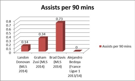 Bedoya recorded 0 assists in 31 games this past season. (Totals here do not include secondary assists)