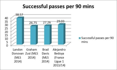 Donovan completes more passes per game than the wingers going to Brazil and ranks 46th in MLS in passes completed per 90 minutes.