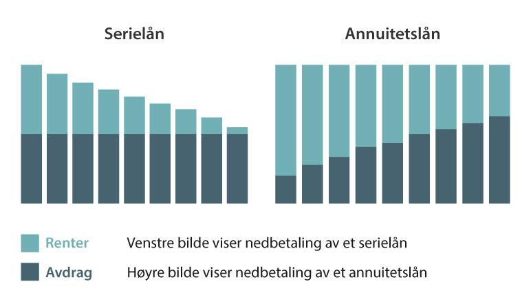 Illustration nedbetaling av serielån vs annuitetslån