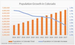 colorado population growth forecast