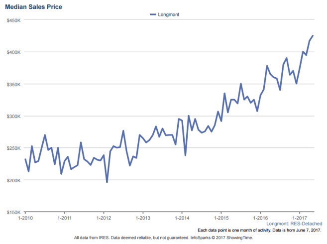 Longmont Median Sale Price as of May 2017