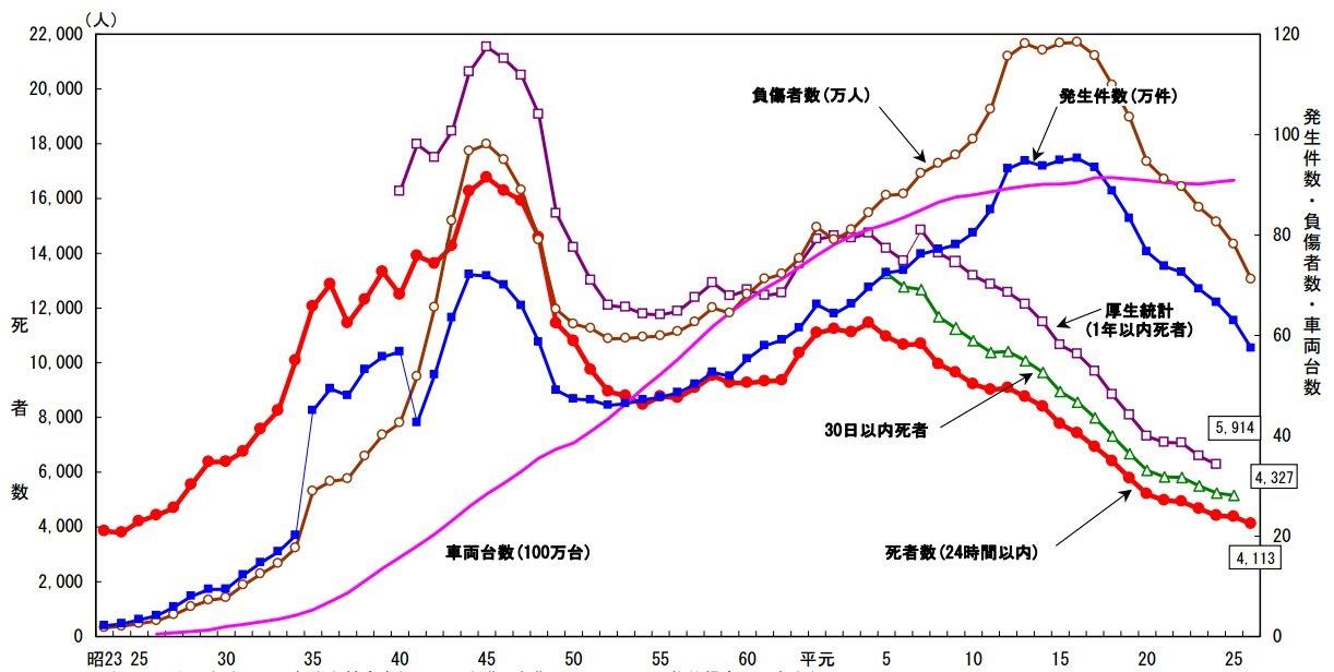 交通事故統計グラフ