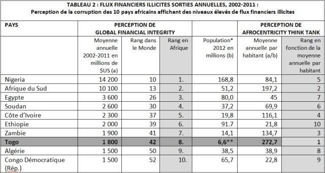 TABLEAU 2 : FLUX FINANCIERS ILLICITES SORTIES ANNUELLES 2002-2011
