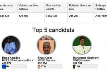 Présidentielle au Niger : Le Coup KO de Mahamadou Issoufou (presque) réalité …