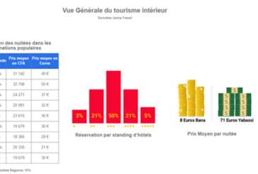 Douala et Yaoundé, les villes plus sollicitées du Cameroun en 2016