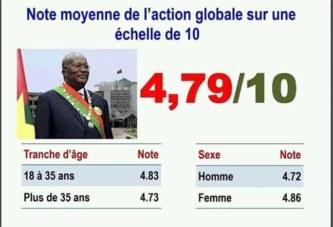 Gestion du Pouvoir d'Etat:   Le Président Kaboré obtient une mauvaise note, 4,79/10 (Sondage CGD-Présimètre)