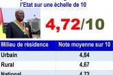 Sondage Présimètre – Juin 2019: Blaise Compaoré en hausse, Rock Kaboré et le gouvernement en chute libre