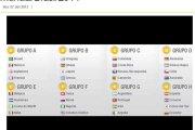 Coupe du monde 2014: Des Hackers dévoilent la composition des groupes.