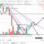 【仮想通貨 ビットコイン】そろそろ爆上げ?!チャート分析12.10