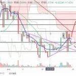 【仮想通貨 リップル】まだまだ下落?!チャート分析2.28