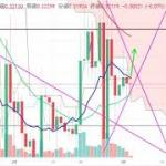 【仮想通貨 リップル】レンジから上昇できるか?!チャート分析3.3