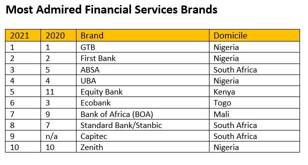 Top 10 Most Admired Financial Services Brands in Africa story