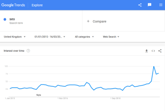 Small business SEO - Google Trends SEO searches 2015 to 2020