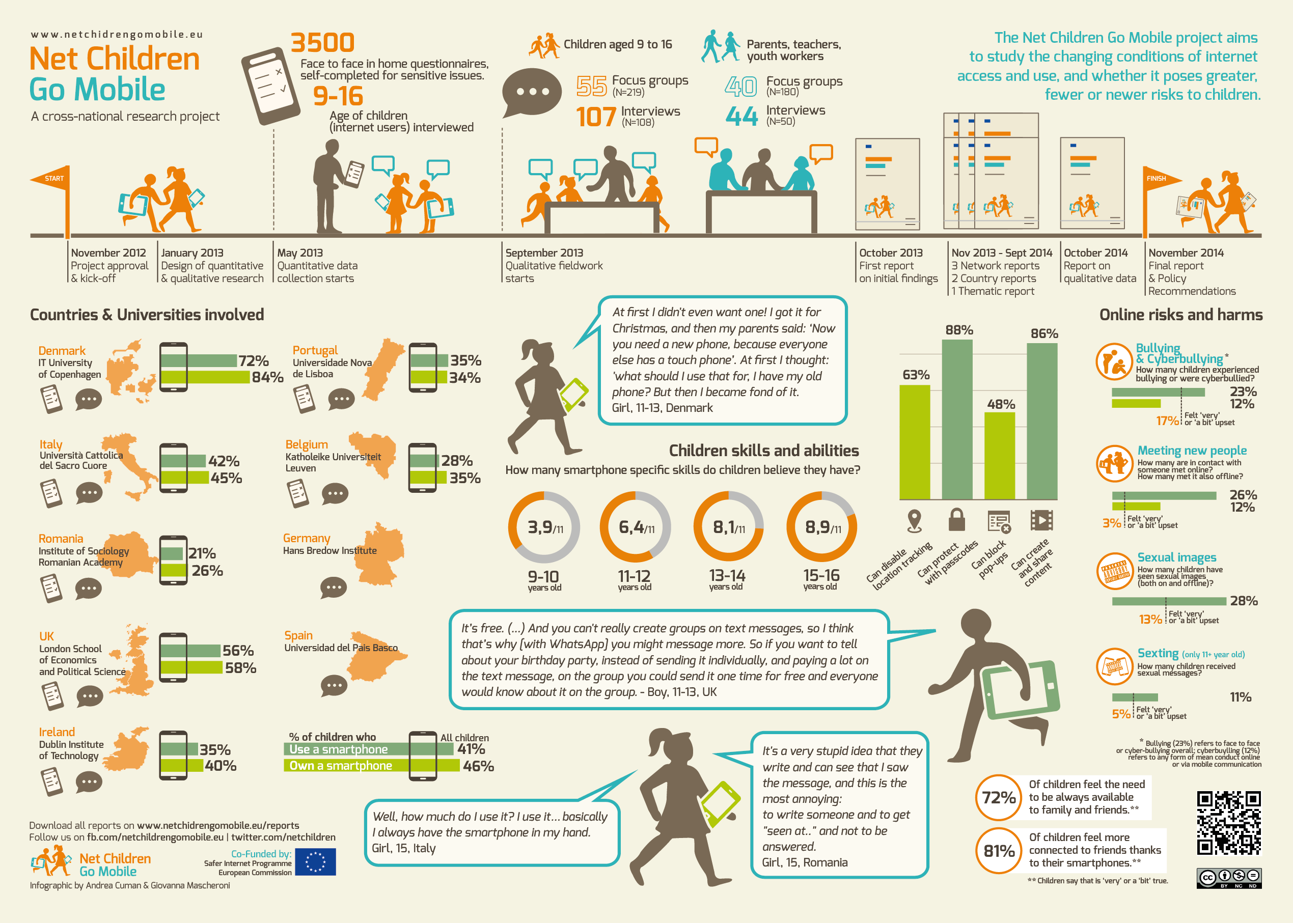 Final Report Infographic Online And Printable Poster Now
