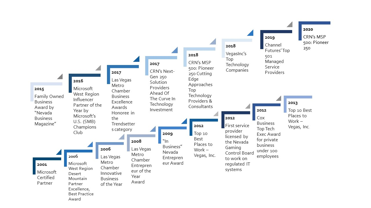 Chronological timeline of awards won by NetEffect from 2001 to 2020.