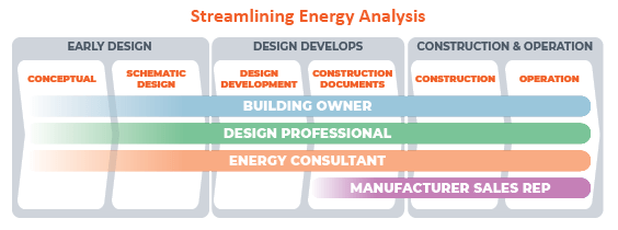 Streamlining Energy Analysis: Design Through Operation