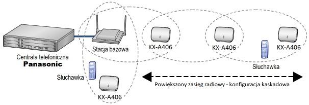 kx-a406+pbx