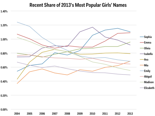 2013 most popular girls' names