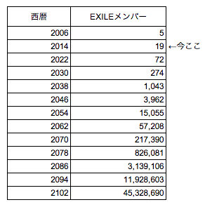 EXILE-chart
