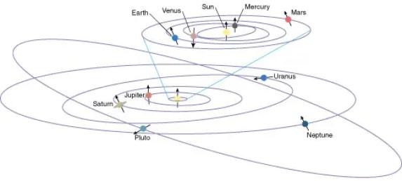 Dwarf planet in hindi, bone grah, boune grah, pluto grah kyo nahi, smallest dwarf planet hindi, largest dwarf planet hindi, defination of dwarf planet hindi, boune grah ki pribhasha, criteria of dwarf planet, boune grah ki khoj, discovery of dwarf planet hindi