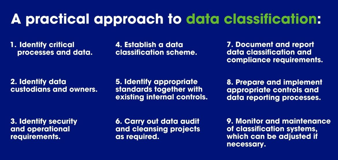 Data Classification and Compliance Steps