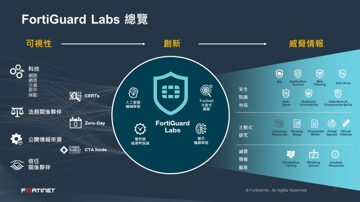 【新聞照片二】FortiGuard-Labs-透過領先的機器學習和人工智慧技術,每天分析數十億威脅事件.jpg?fit=1200%2C675&ssl=1